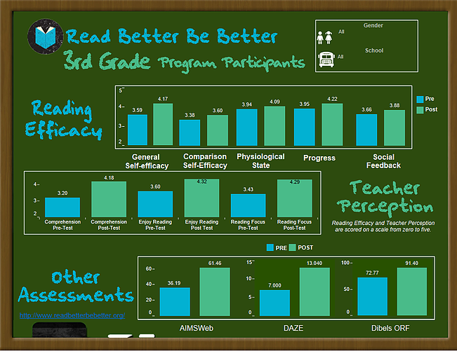 Reading comprehension program impacty data.